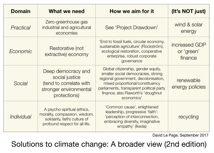 BroaderViewClimateSolutions-DavidLePage2017